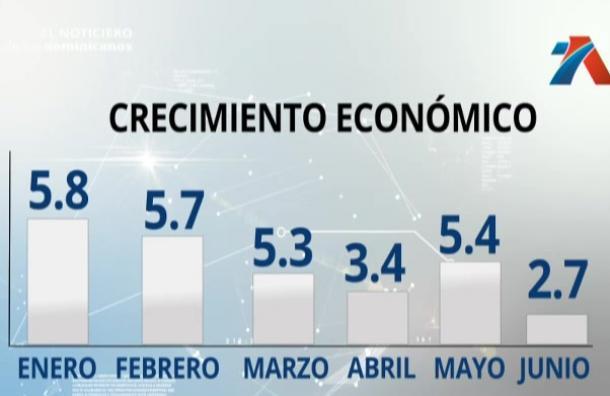 Hablamos sobre el crecimiento económico en el país